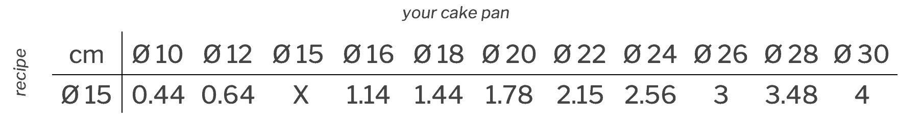 Cake pan conversion cm