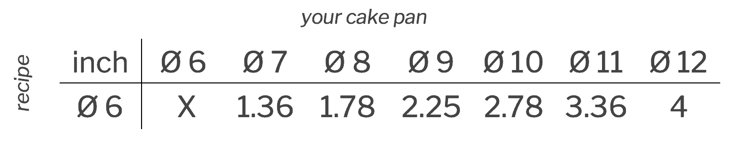 Cake pan conversion inches